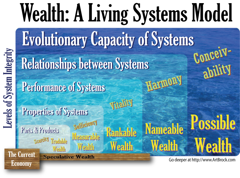 Wealth of Living Systems